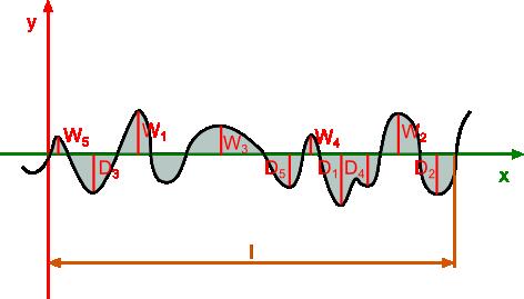 Ilustracja pomiarów największych pięciu wzniesień <b>W</b> i pięciu dołków <b>D</b> niezbędnych do wyznaczenia parametru <b>Rz</b>.
