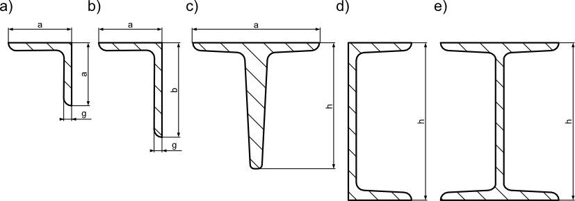 Profile kształtowników