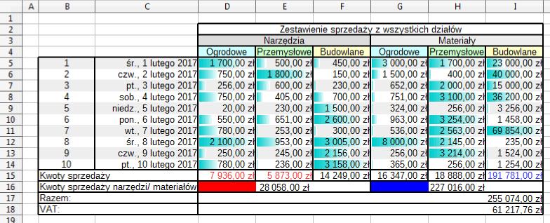 Przykład pokazujący wynik działania formatowania warunkowego w programie Calc pakietu LibreOffice