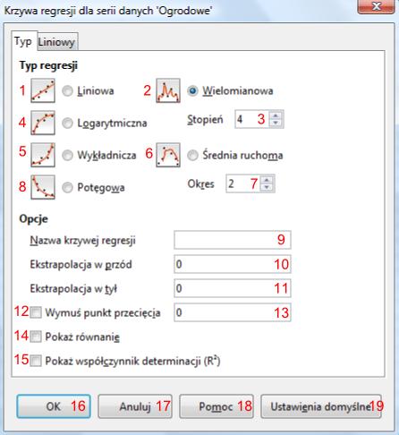 Okno Krzywa regresji dla serii danych 'Ogrodowe' programu Calc pakietu LibreOffice