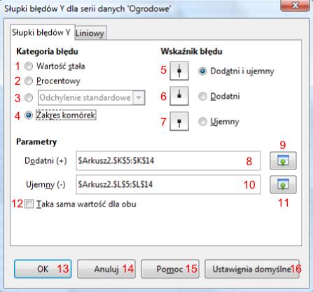 Okno Słupki błędów Y dla serii danych 'Obrodowe' w programie Calc pakietu LibreOffice