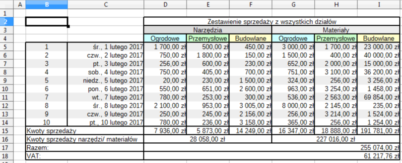 Przykładowe zestawienie danych, które zostaną wykorzystane do utworzenia wykresu za pomocą Kreatora wykresów w programie Calc pakietu LibreOffice