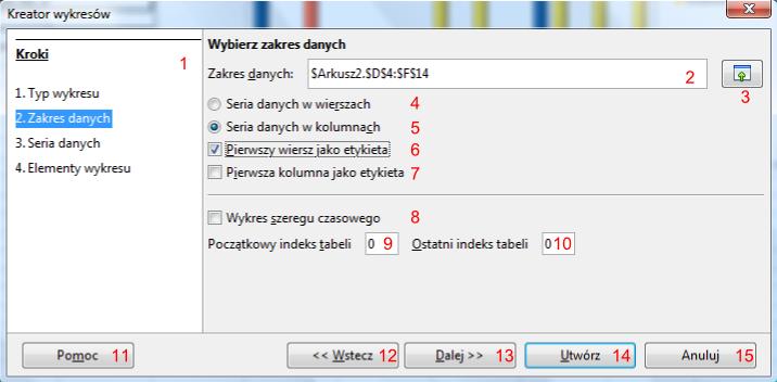 Widok trybu wyboru zakresu danych w oknie Kreator wykresów programu Calc pakietu LibreOffice