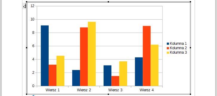 Domyślnie wstawiany wykres słupkowy w programie Writer pakietu LibreOffice