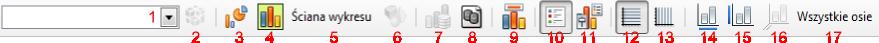 Widok paska narzędziowego Formatowanie w trybie edycji wykresu dostępnego w programie Writer pakietu LibreOffice