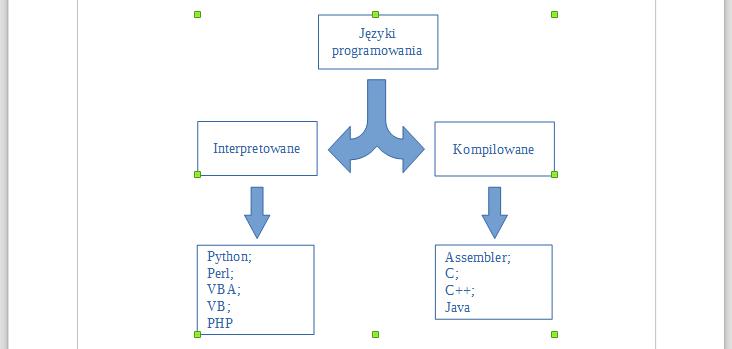 Przykład schematu narysowanego za pomocą podstawowych kształtów w programie Writer pakietu LibreOffice