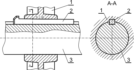 Ilustracja zasady działania połączenia klinowego: <b>1</b> piasta mocowanego elementu z rowkiem pod klin mocujący; <b>2</b> klin mocujący; <b>3</b> wał z rowkiem pod klin mocujący.