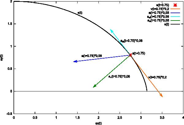 Obliczane wektory przyspieszenia stycznego i normalnego