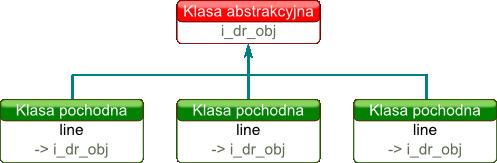 Diagram pokazujący powiązania klas opisujących obiekty z interfejsem
