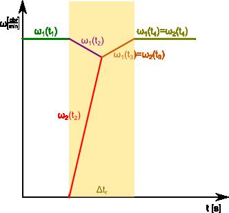Przykładowy wykres funkcji prędkości wału napędzanego <b>ω<sub>2</sub></b> i napędzającego <b>ω<sub>1</sub></b>