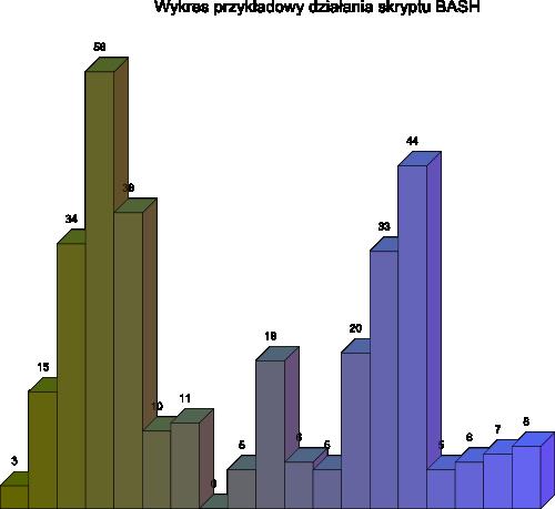 Wykres wygenerowany przez skrypt BASH