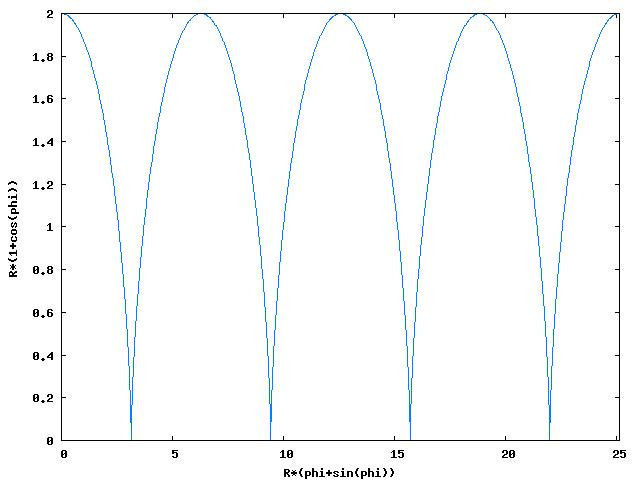 Wykres funkcji położenia punktu dla wartości <b>φ</b> z przedziału od <b>0</b> do <b>8·π</b>. (Współczynniki 0,15 i 0,08 były konieczne aby wektory jako tako mieściły się w obszarze wykresu.)