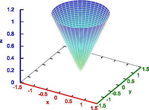 Wykres płaszczyzny stożka wygenerowany w programie wxMaxima