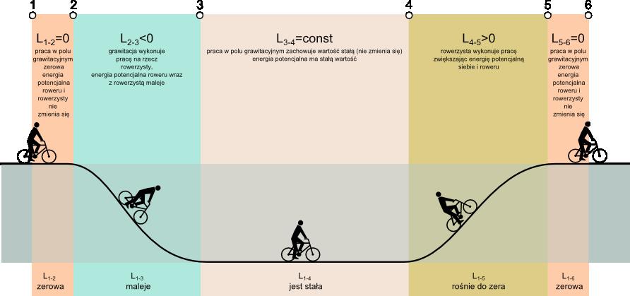Ilustracja ukazująca zasadę zachowawczości pracy w polu grwitacyjnym