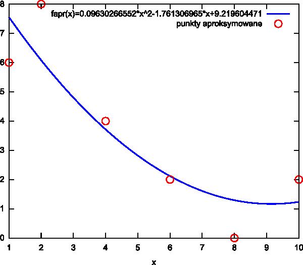 wykres aproksymacji