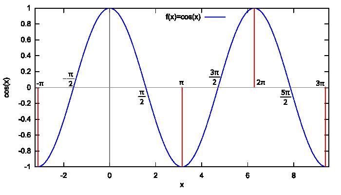 Wykres funkcji f(x)=cos x wygenerowany w programie wxMaxima