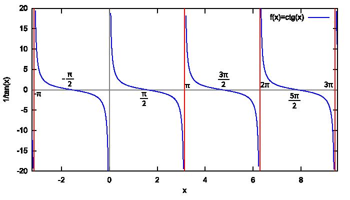 Wykres funkcji f(x) = ctg x wygenerowany w programie wxMaxima