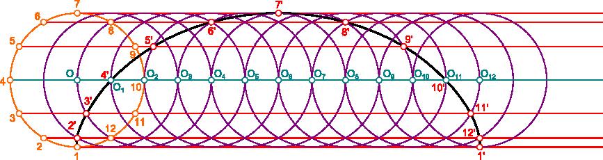 Konstrukcja kreślenia cykloidy