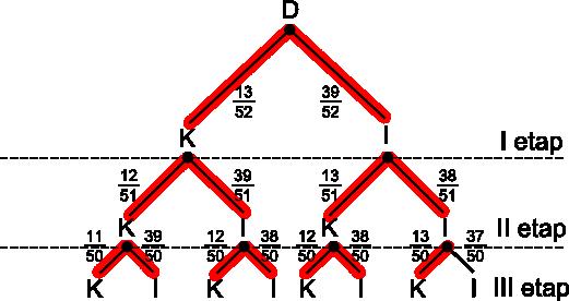 Drzewo z zaznaczonymi na czerwono gałęziami sprzyjającymi zajściu zdarzenia <b>A</b>.