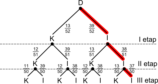 Drzewo z zaznaczonymi na czerwono gałęziami sprzyjającymi zajściu zdarzenia <b>A'</b>.