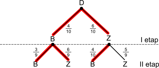 Drzewo z zaznaczonymi gałęziami sprzyjającymi zajściu zdarzenia <b>C</b>.