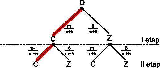 Drzewo z zaznaczonymi gałęziami sprzyjającymi zajściu zdarzenia <b>A</b>.