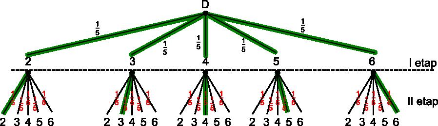 Drzewo z zaznaczonymi gałęziami sprzyjającymi zajściu zdarzenia <b>B</b>.