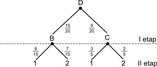 Drzewo do zadania 3