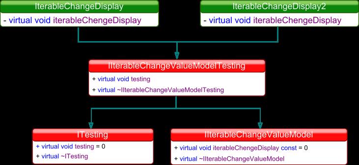 Diagram UML systemu testującego