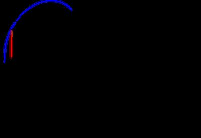 Poglądowy rysunek pomocny przy wyprowadzeniu wzoru transformacji punktów.