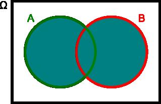 suma zdarzeń A i B