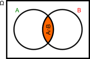 iloczyn zdarzeń A i B