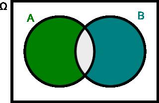 różnica zdarzeń A i B