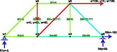 Przykładowe rozwiązanie kratownicy statycznie wyznaczalnej zapisane w pliku <b>*.svg</b>