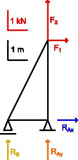 Ilustracja prostej kratownicy do rozwiązania metodą graficzną