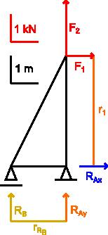 Ilustracja prostej kratownicy do rozwiązania metodą graficzną z naniesionymi promieniami dla momentów względem podpory A