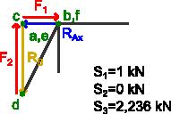 Graficzne wyznaczanie sił w prętach s1, s2 ,s3