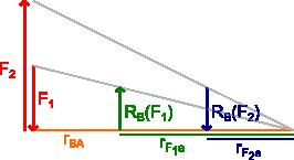 Wyznaczanie składowych reakcji RB
