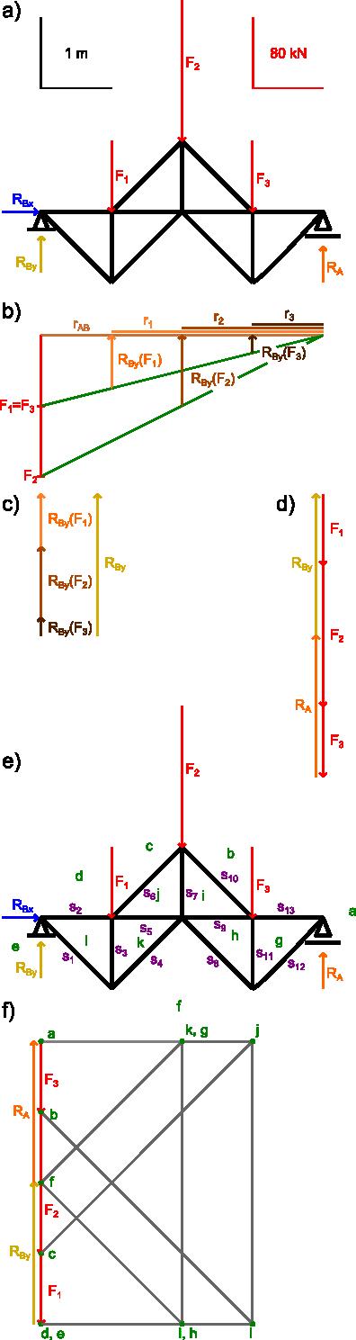 Wyznaczenie reakcji sił w prętach metodą graficzną planu Cremony.