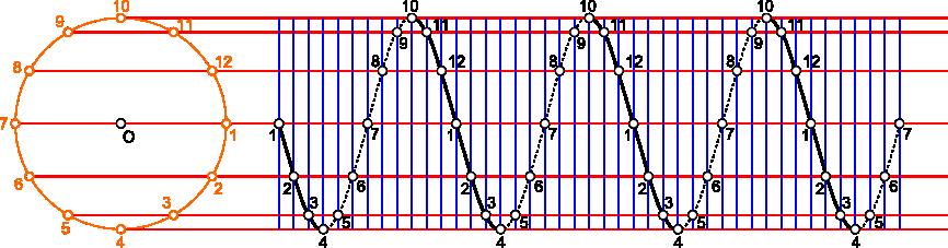 Konstrukcja kreślenie krzywej śrubowej