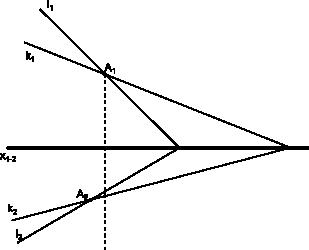 Linie przecinające się w obu rzutniach, których punkt przecięcia się nie pokrywa a więc linie te się nie przecinają.