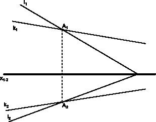 Linie przecinające się w obu rzutniach, których punkt przecięcia pokrywa się na obu rzutniach, przez co linie te są współpłaszczyznowe.