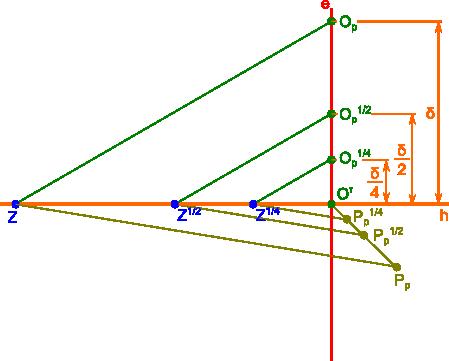 Wyznaczanie linii zbiegu poprzez przesunięcie równoległe.
