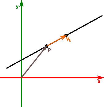 Prosta zdefiniowana punktem zaczepienia i wektorem kierunkowym