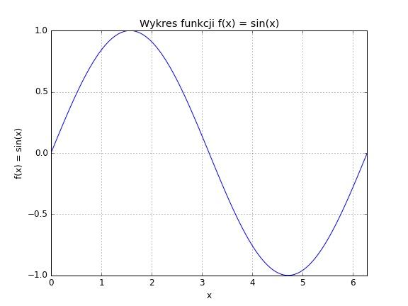 Przykład wykresu wygenerowanego w Pythonie za pomocą biblioteki matplotlib