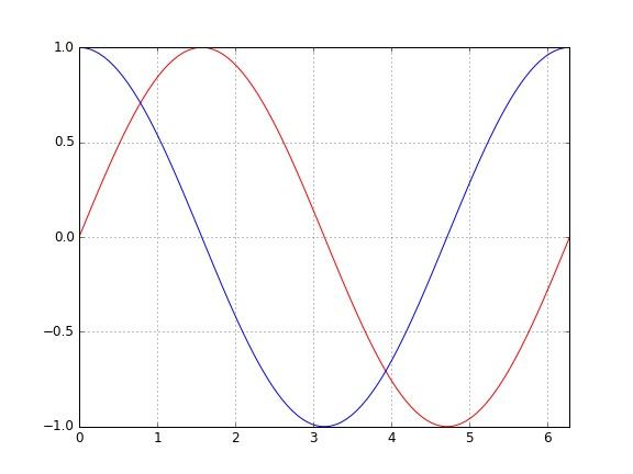 Przykład wygenerowanego wykresu z dwiema funkcjami.