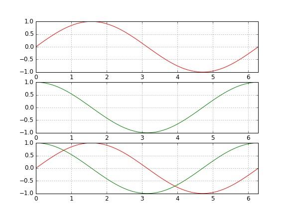 Trzy wykresy na jednej ilustracji