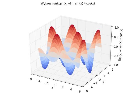 Wykres 3W wygenerowany w Pythonie za pomocą biblioteki matplotlib