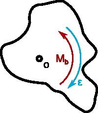 Rysunek pomocniczy ukazujący zależność momentu bezwładności <b>M<sub>b</sub></b> od przyspieszenia kątowego <b>ε</b>.