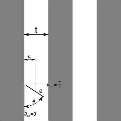 Rysunek pomocniczy, opisujący parametry <b>x<sub>c</sub></b> oraz <b>θ</b>.